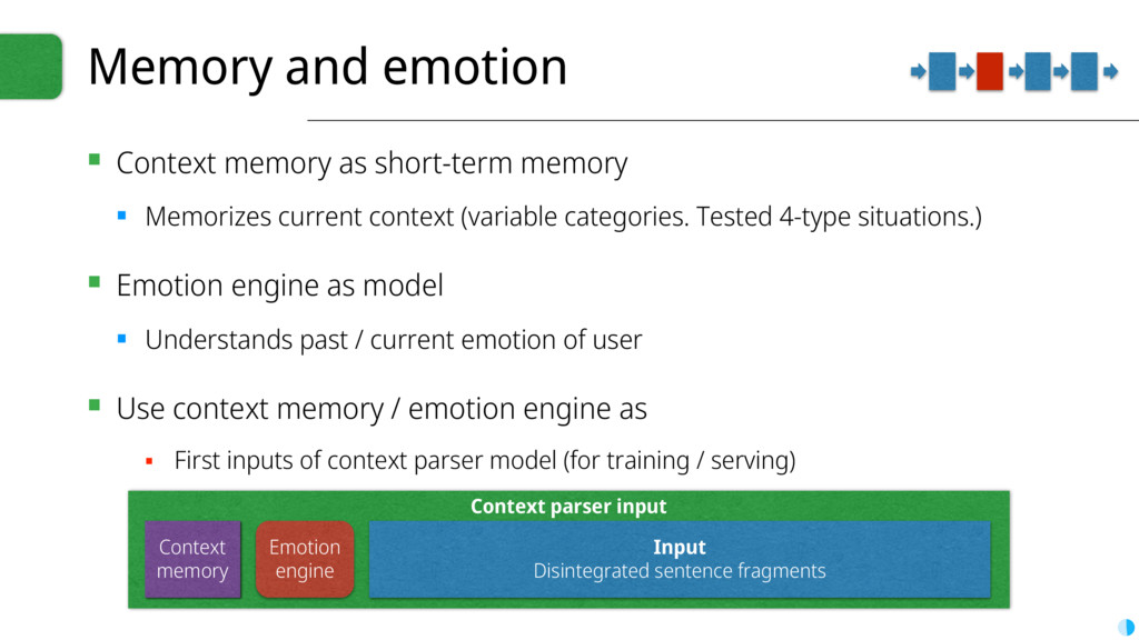 Context parser input Memory and emotion ▪ Conte...