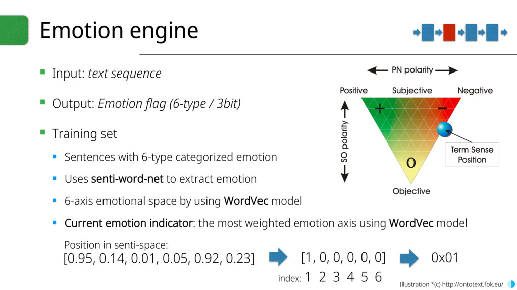 Emotion engine ▪ Input: text sequence ▪ Output:...
