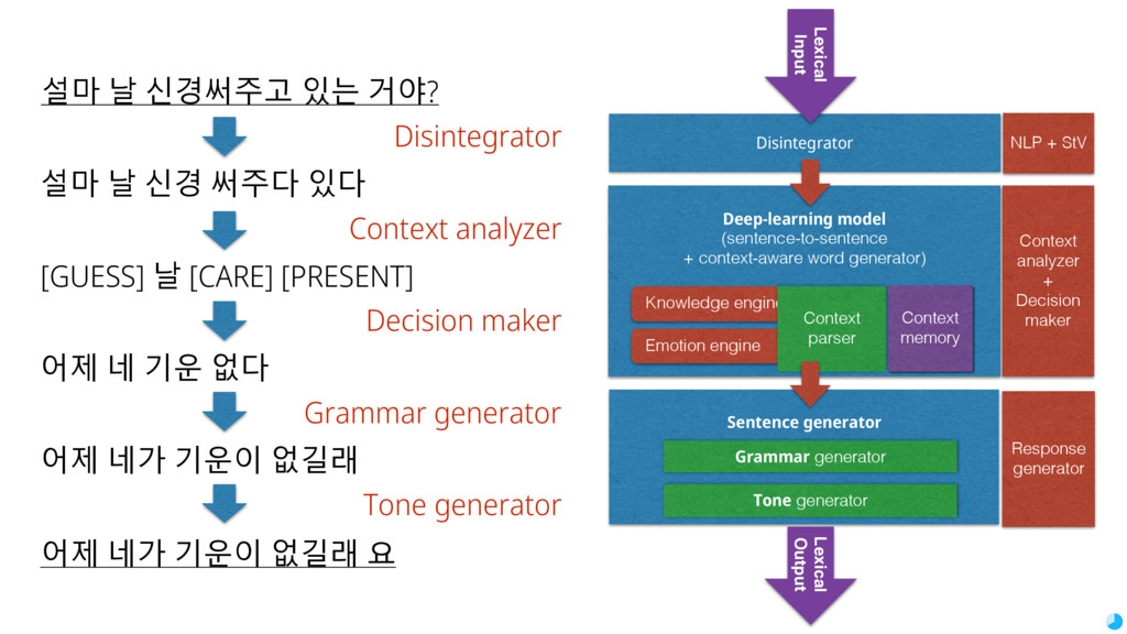 Lexical Output Sentence generator Deep-learning...