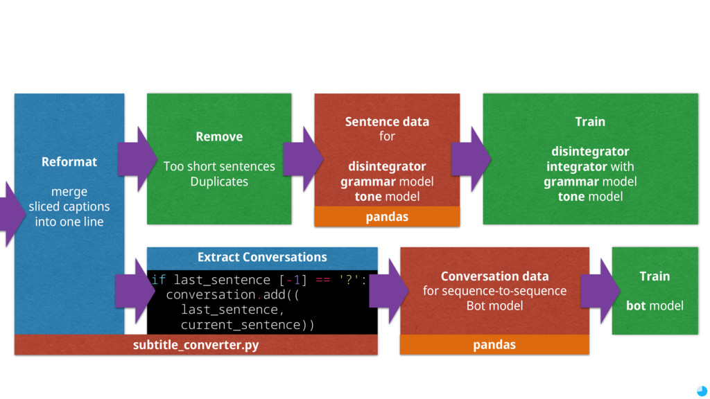 Extract Conversations Conversation data for seq...