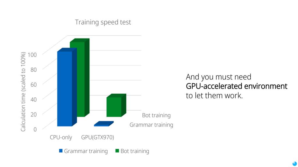 Grammar training Bot training 0 20 40 60 80 100...