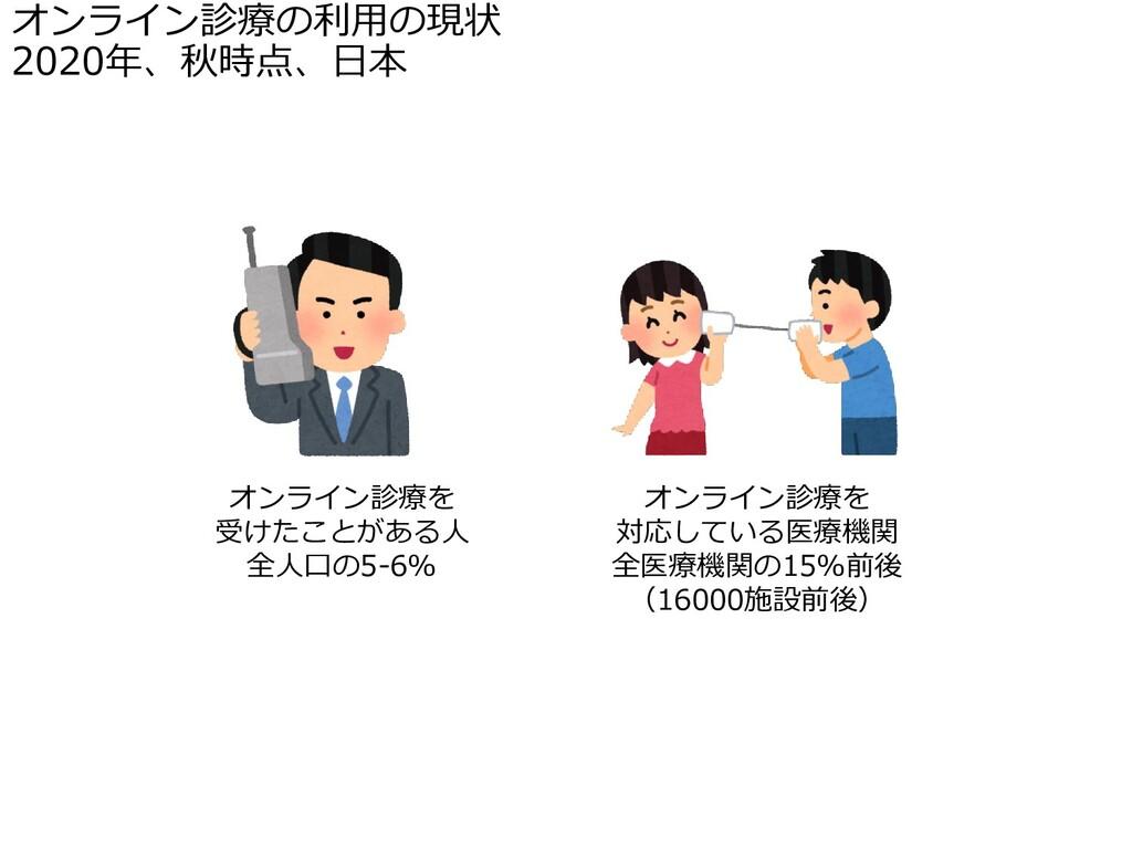 オンライン診療の利用の現状 2020年、秋時点、日本 オンライン診療を 対応している医療機関 ...