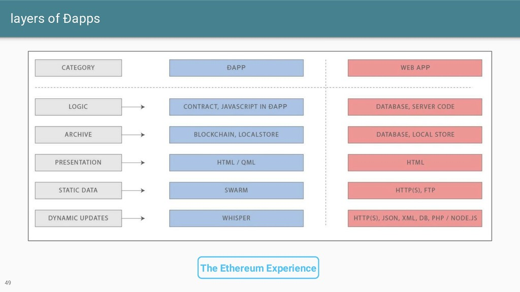 layers of Ðapps 49 The Ethereum Experience