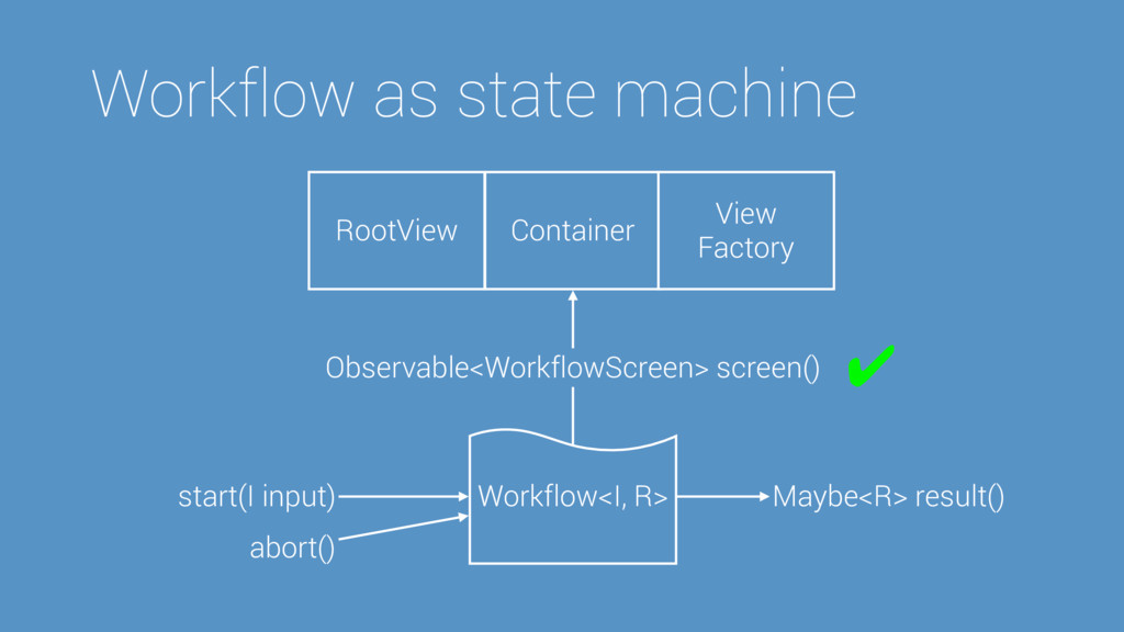 Workflow as = Workflow<I, R> start(I input) May...