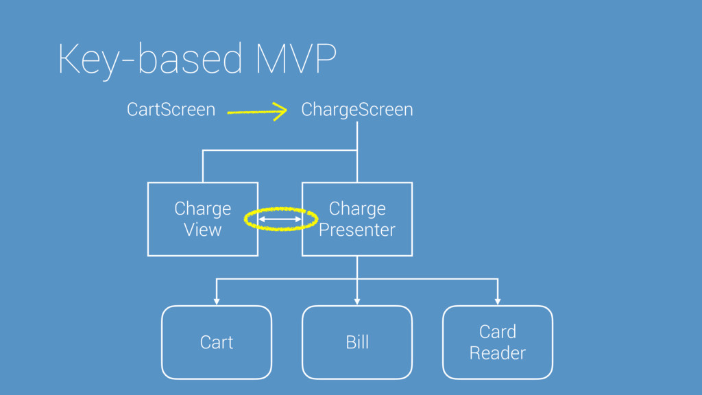 Key-based MVP Charge Presenter Charge View Cart...