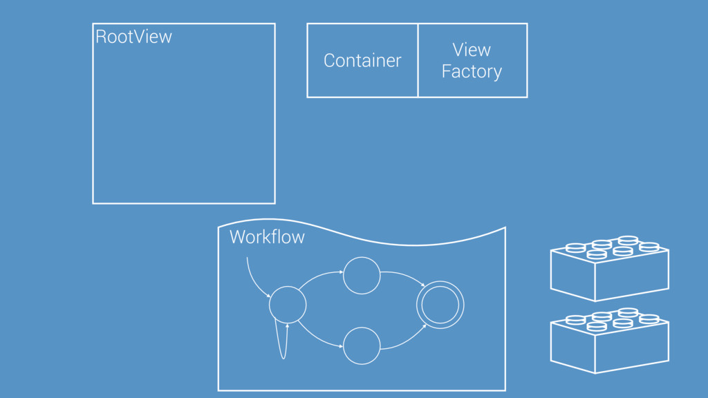 RootView View Factory Container Workflow