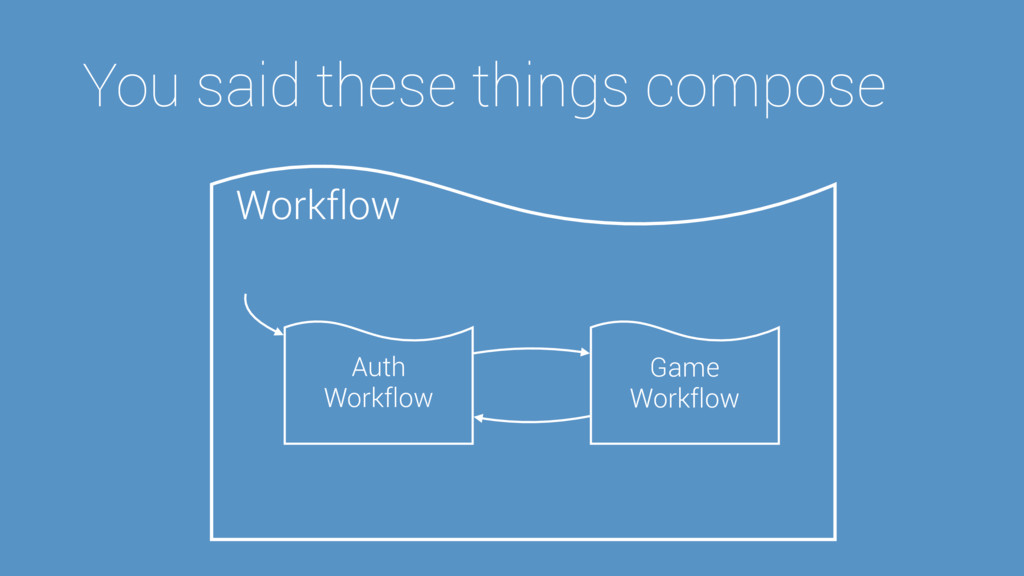 Workflow You said these things compose Auth Wor...