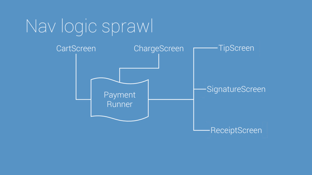 Nav logic sprawl ChargeScreen CartScreen TipScr...