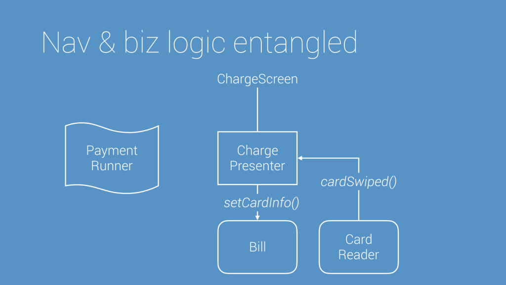 Nav & biz logic entangled Charge Presenter Bill...