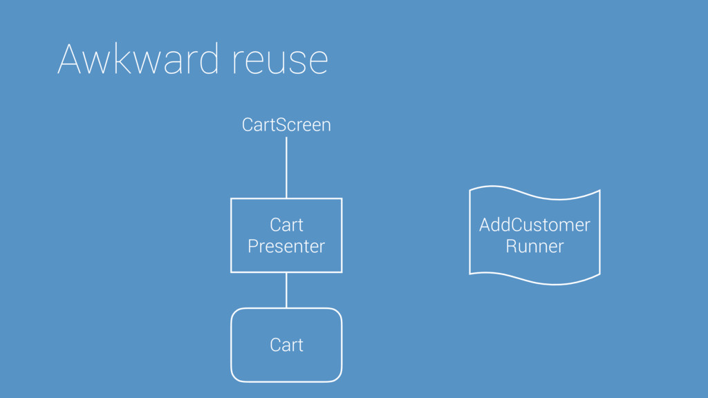 AddCustomer Runner Awkward reuse Cart Presenter...