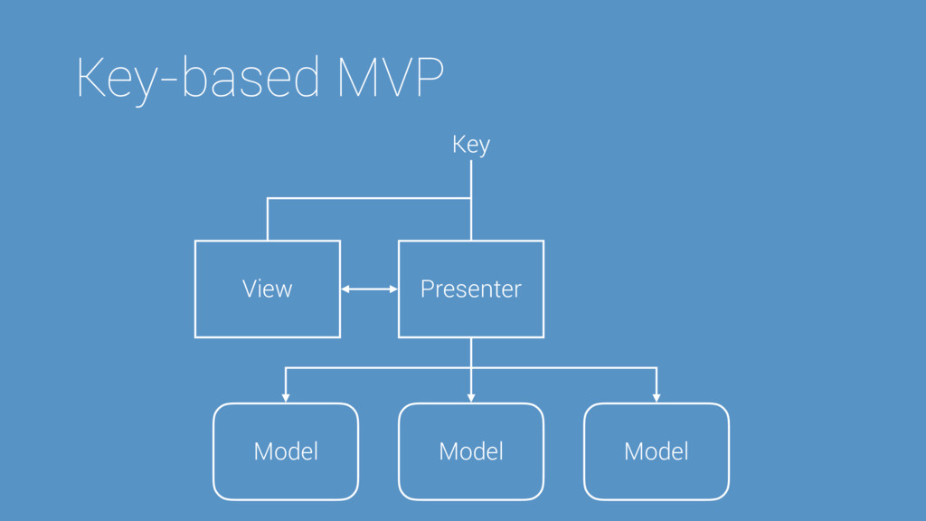 Key-based MVP Key Presenter View Model Model Mo...