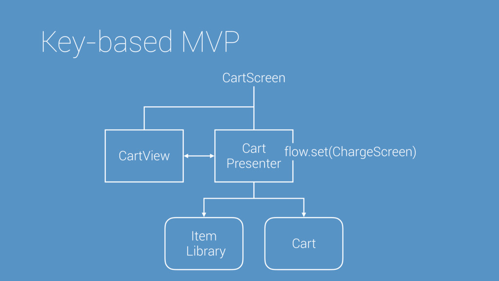Key-based MVP CartScreen Cart Presenter CartVie...