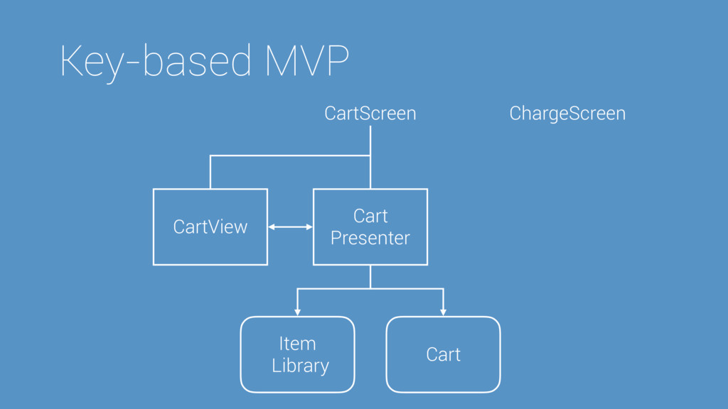 ChargeScreen Key-based MVP CartScreen Cart Pres...