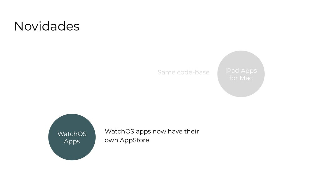 Novidades WatchOS Apps iPad Apps for Mac WatchO...