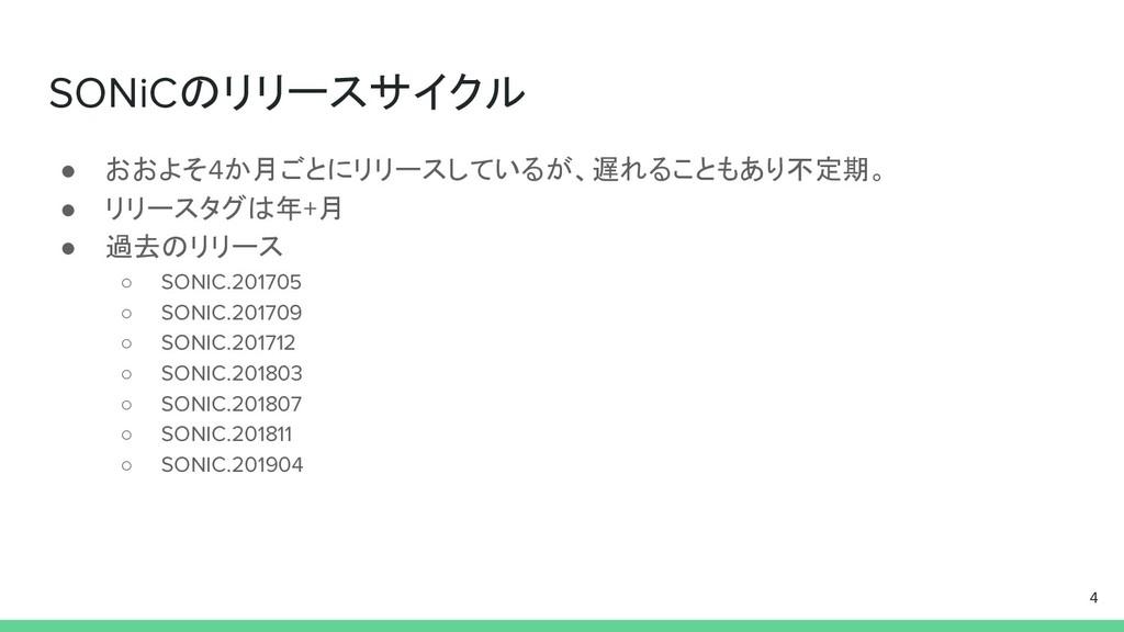 SONiCのリリースサイクル ● おおよそ4か月ごとにリリースしているが、遅れることもあり不定...