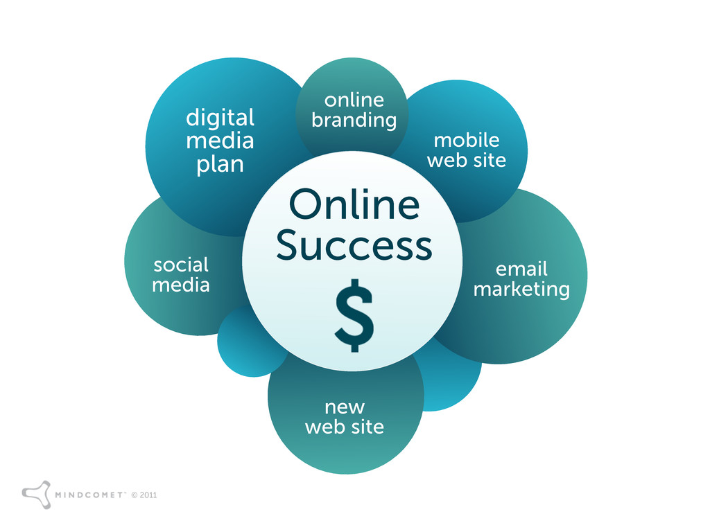 © 2011 Online Success online branding mobile we...