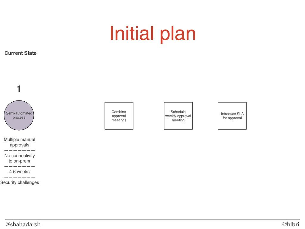 @shahadarsh @hibri Initial plan Semi-automated...