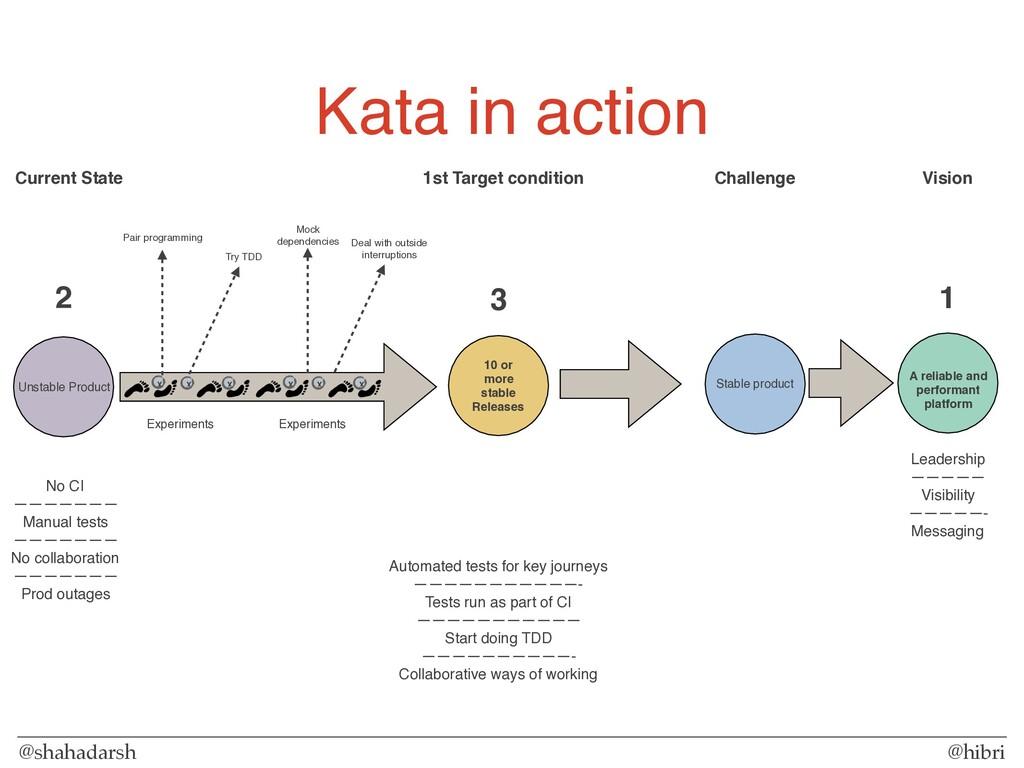 @shahadarsh @hibri Kata in action Experiments X...