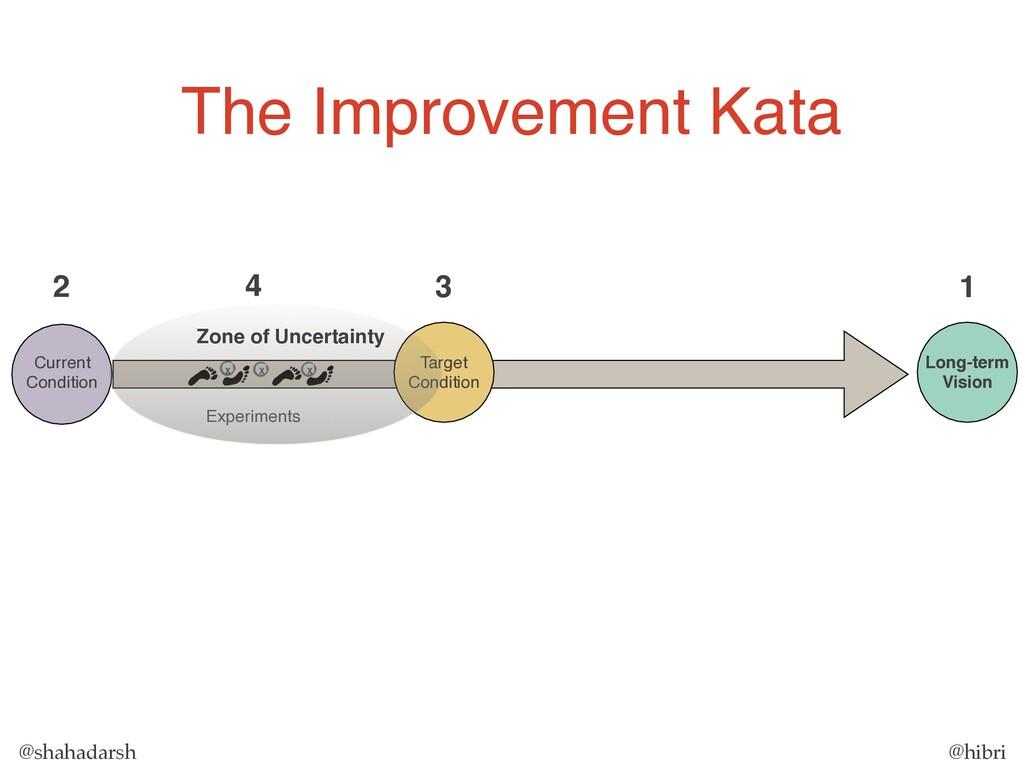 @shahadarsh @hibri Long-term Vision 1 Target Co...