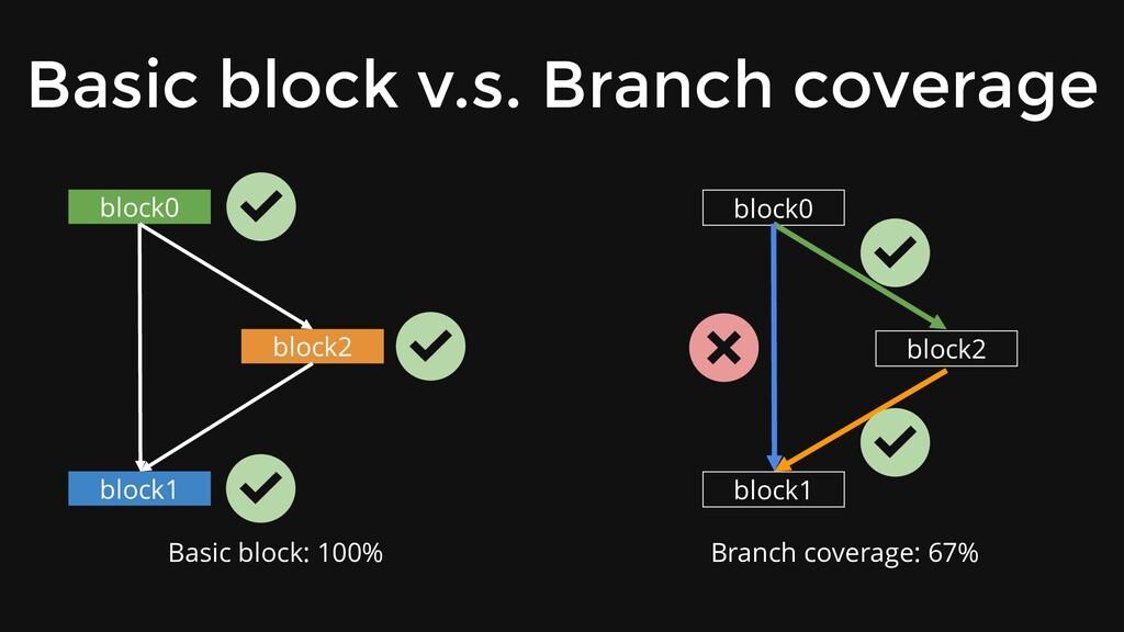 Basic block v.s. Branch coverage block0 block1 ...