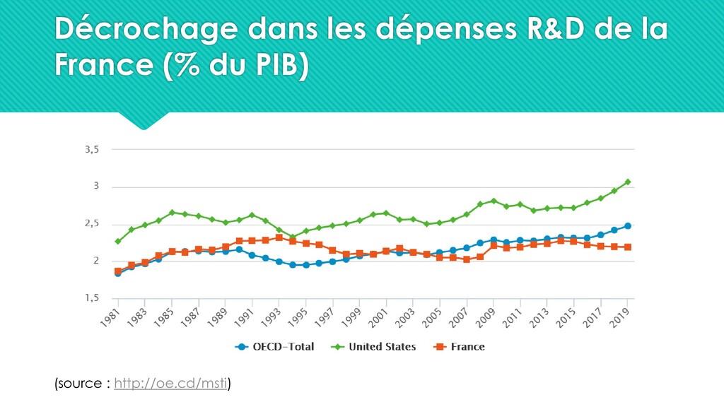 Décrochage dans les dépenses R&D de la France (...