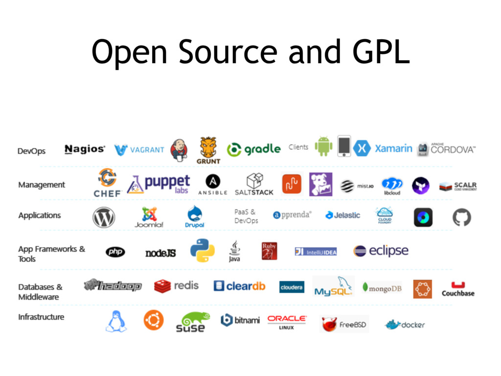 Open Source and GPL