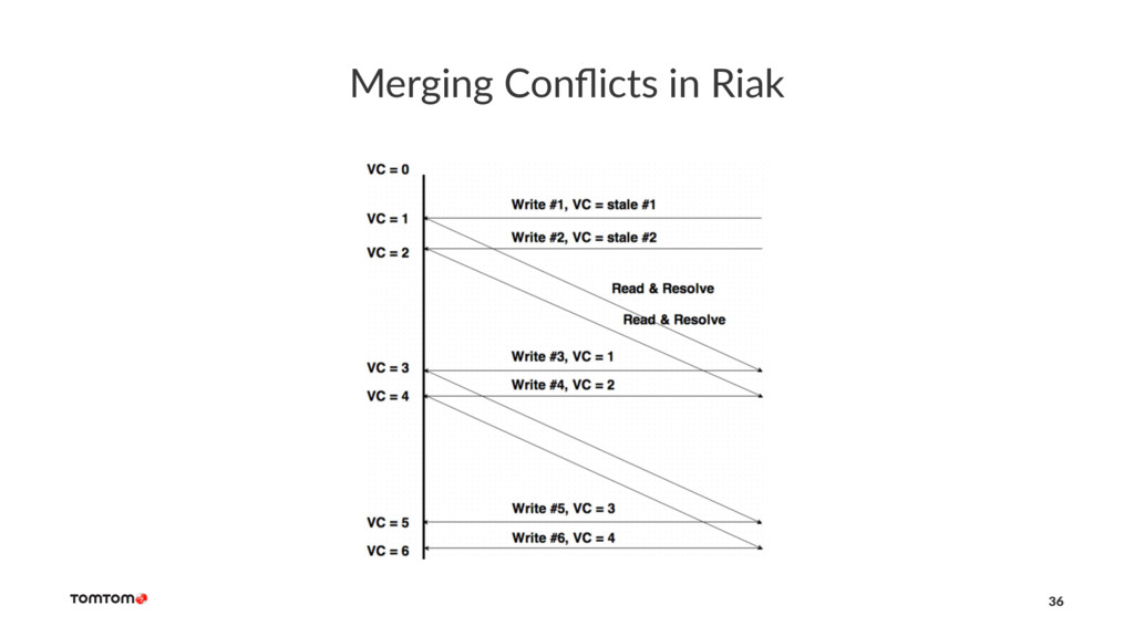 Merging Conflicts in Riak 36