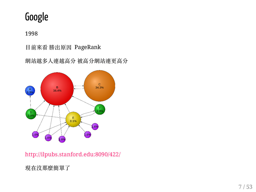 6 / 53 Google 1998 目前來看 勝出原因 PageRank 網站越多人連越高分...