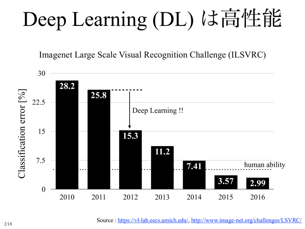 Deep Learning (DL) ߴੑ Imagenet Large Scale Vi...