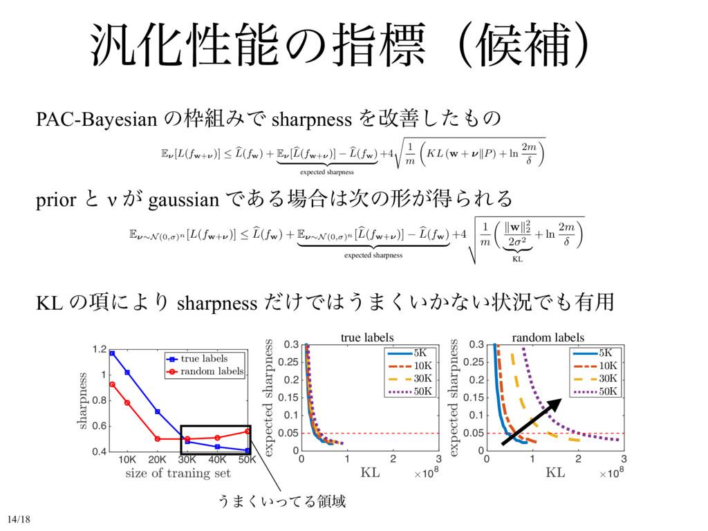 ൚Խੑͷࢦඪʢީิʣ PAC-Bayesian ͷΈͰ sharpness Λվળͨ͠...