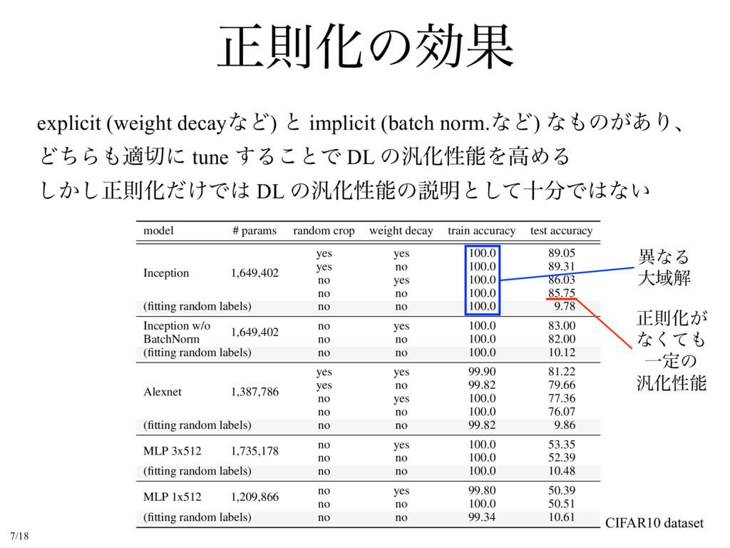 ਖ਼ଇԽͷޮՌ explicit (weight decayͳͲ) ͱ implicit (ba...