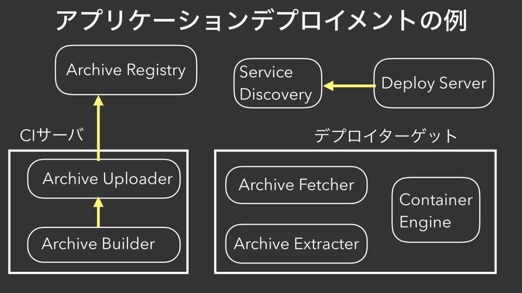 ΞϓϦέʔγϣϯσϓϩΠϝϯτͷྫ Archive Registry Archive Buil...
