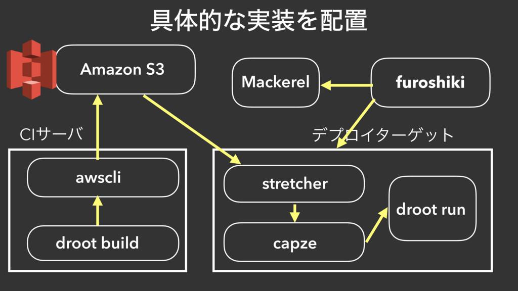 ۩ମతͳ࣮Λஔ Amazon S3 droot build awscli furoshik...