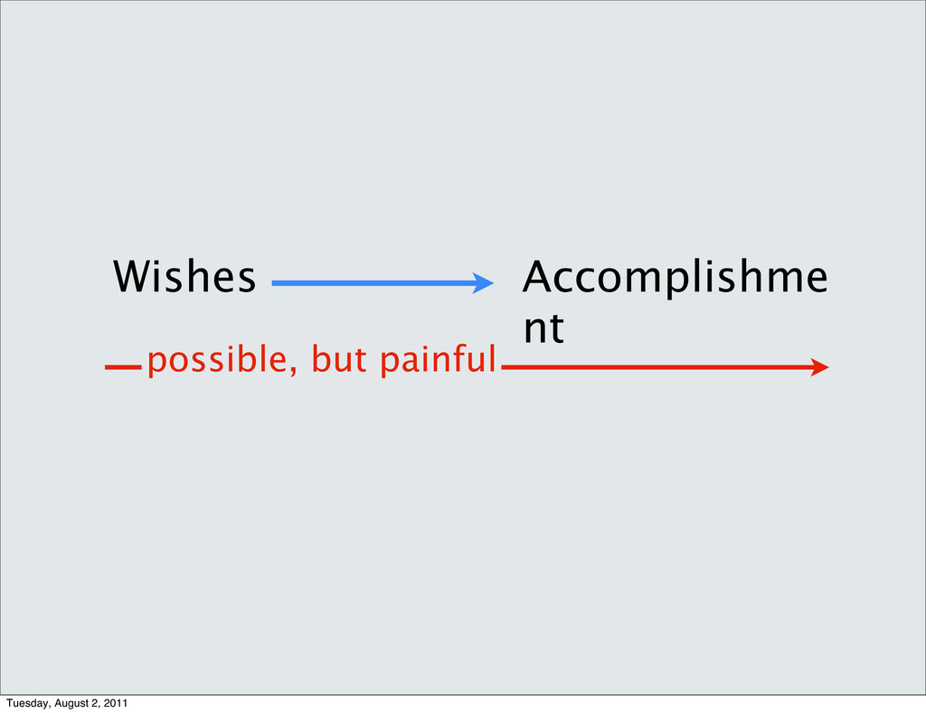 Wishes Accomplishme nt possible, but painful Tu...