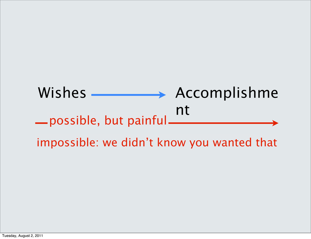 Wishes Accomplishme nt possible, but painful im...