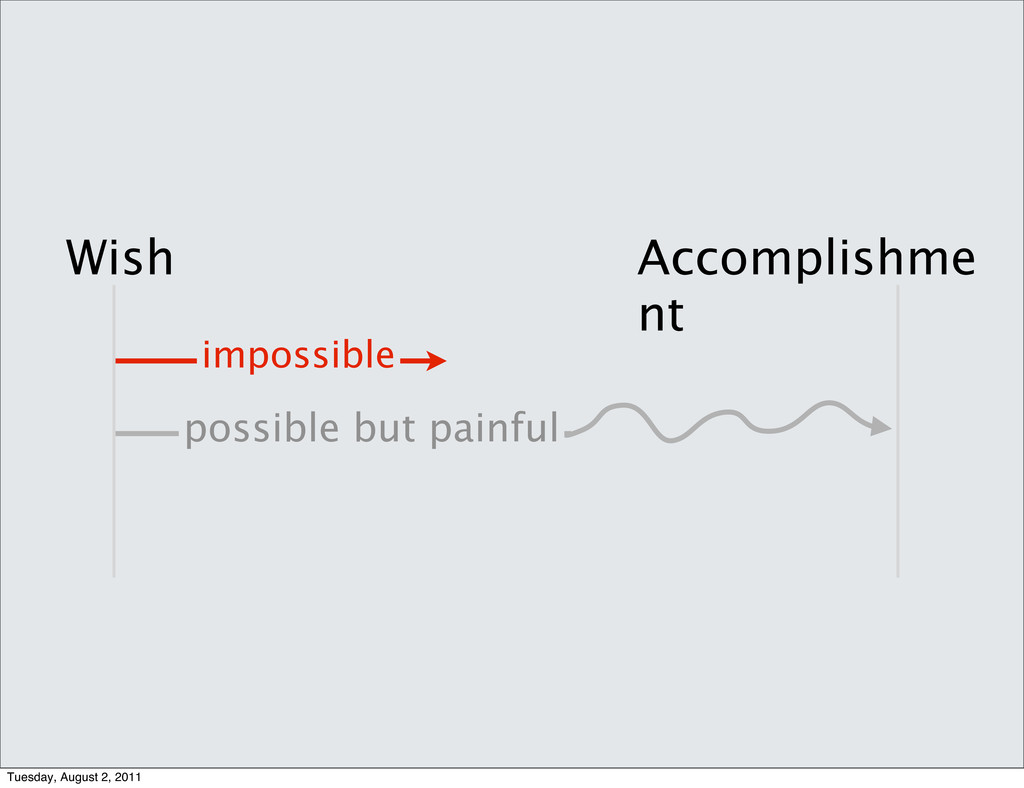 possible but painful impossible Wish Accomplish...