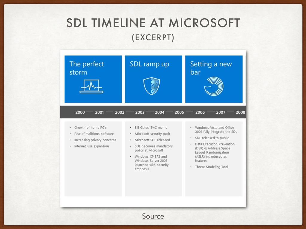 (EXCERPT) SDL TIMELINE AT MICROSOFT Source