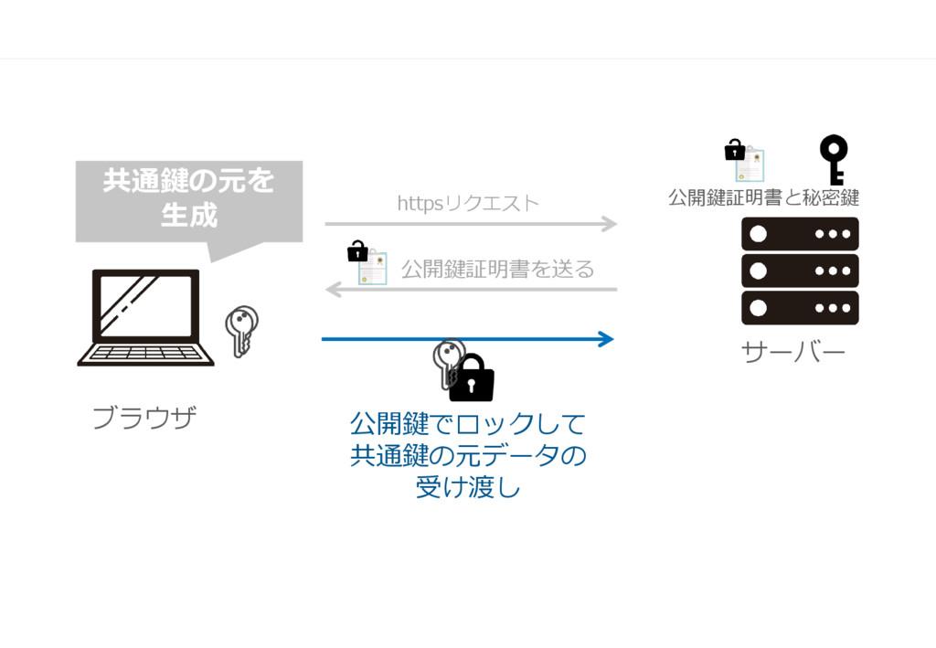 ブラウザ サーバー 公開鍵証明書を送る httpsリクエスト 公開鍵でロックして 共通鍵の元デ...