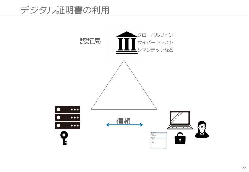 デジタル証明書の利用 22 認証局 グローバルサイン サイバートラスト シマンテックなど 信頼