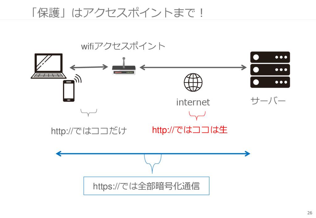 「保護」はアクセスポイントまで! 26 サーバー wifiアクセスポイント internet ...