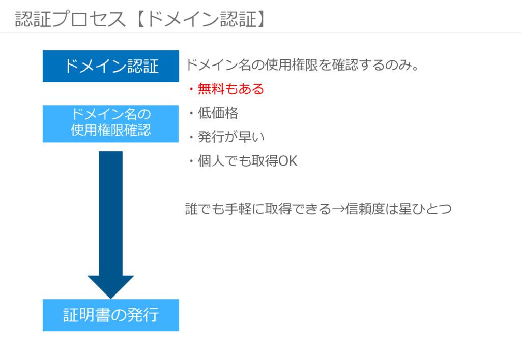 認証プロセス【ドメイン認証】 証明書の発行 ドメイン名の 使用権限確認 ドメイン認証 ドメイン...
