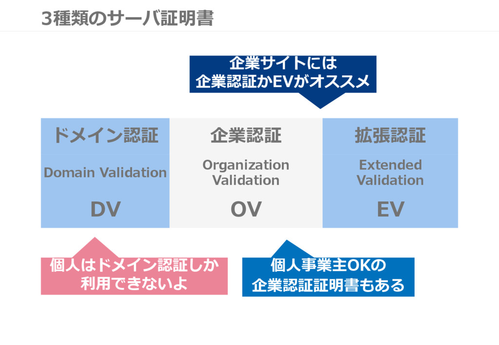3種類のサーバ証明書 ドメイン認証 企業認証 拡張認証 Domain Validation O...