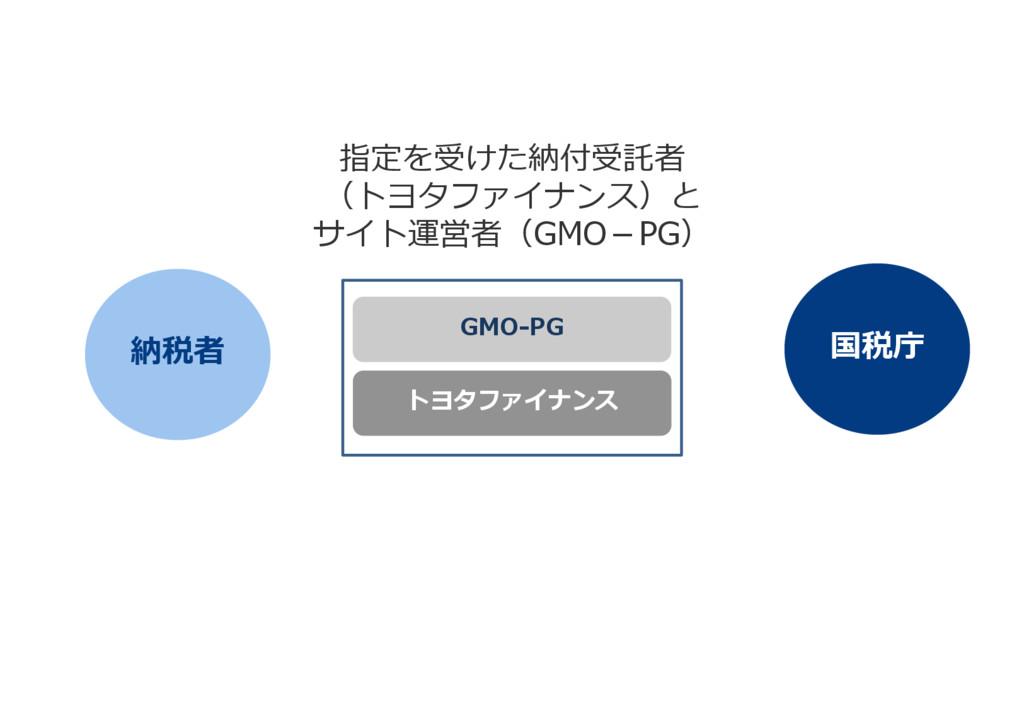 納税者 国税庁 トヨタファイナンス GMO-PG 指定を受けた納付受託者 (トヨタファイナンス...