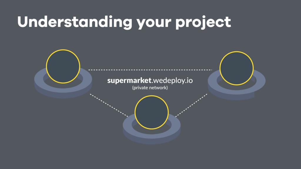 Understanding your project supermarket.wedeploy...