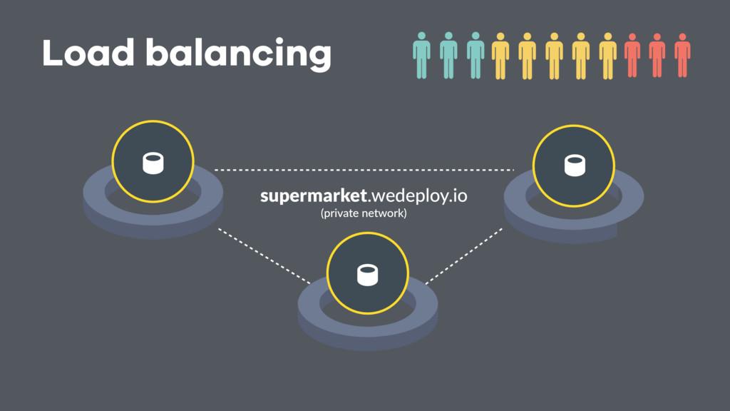 Load balancing    (private network) supermar...