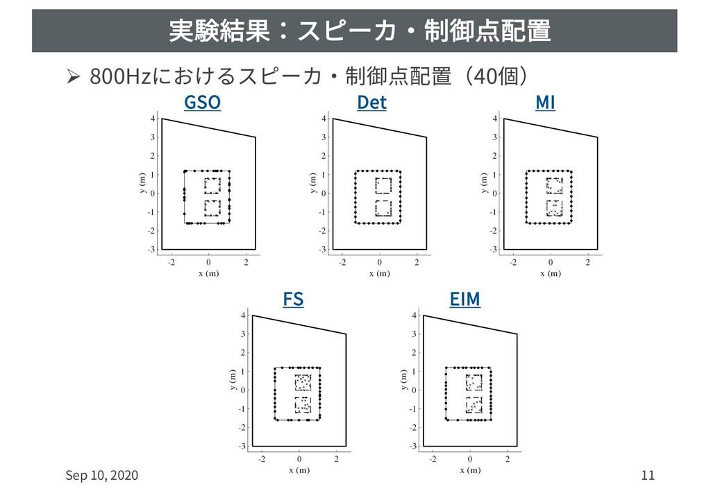 実験結果:スピーカ・制御点配置 Ø 800Hzにおけるスピーカ・制御点配置(40個) Sep ...