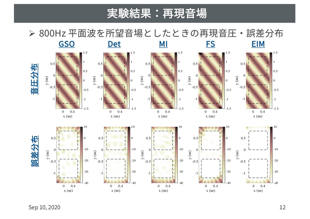 実験結果:再現⾳場 Ø 800Hz 平⾯波を所望⾳場としたときの再現⾳圧・誤差分布 Sep 1...