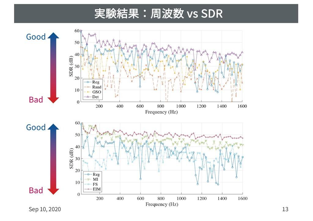 実験結果:周波数 vs SDR Sep 10, 2020 13 200 400 600 800...