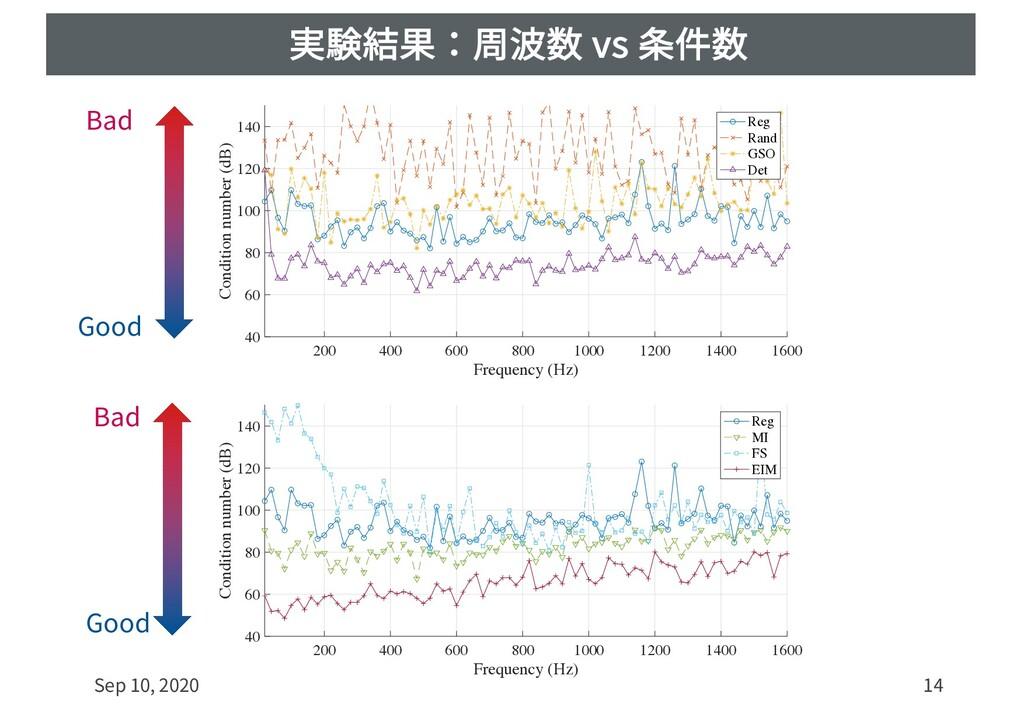 実験結果:周波数 vs 条件数 Sep 10, 2020 14 200 400 600 800...