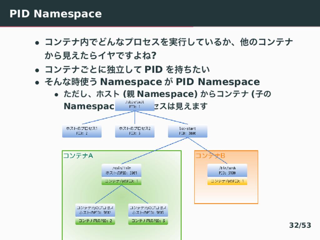 PID Namespace • ίϯςφͰͲΜͳϓϩηεΛ࣮ߦ͍ͯ͠Δ͔ɺଞͷίϯςφ ͔Β...